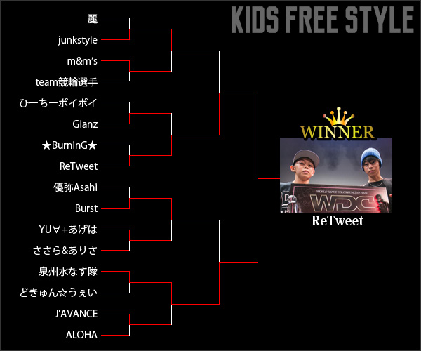 REPORT-KID'S FREE STYLE SIDE